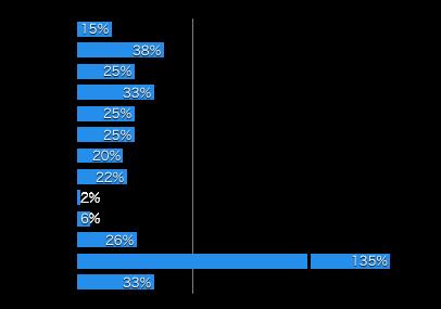 Gerberライスシリアルの栄養を日本基準でグラフにしたもの