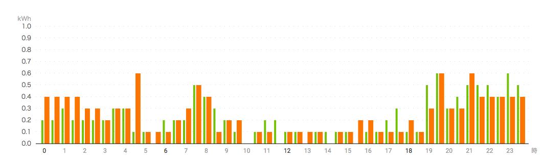 1日の電気代グラフ