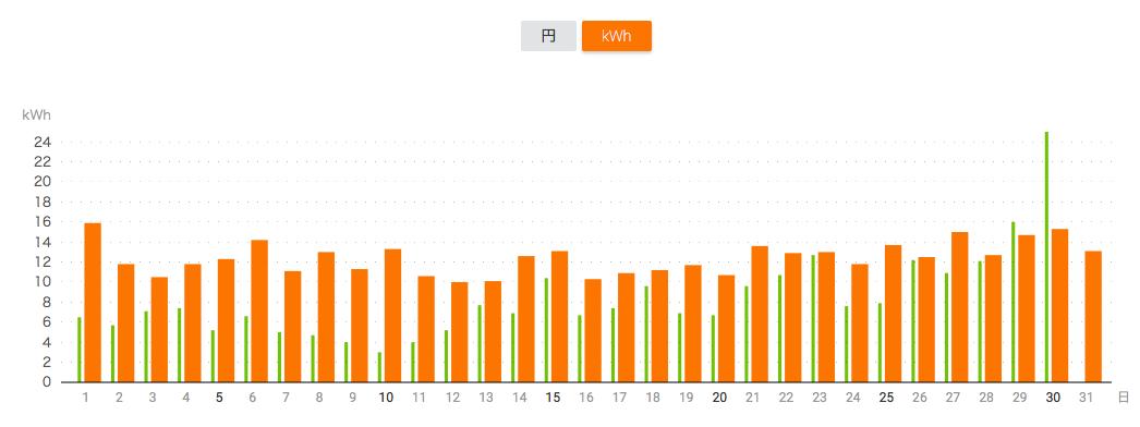 オイルフリーヒーターを使用した月の1ヶ月の電気代グラフ